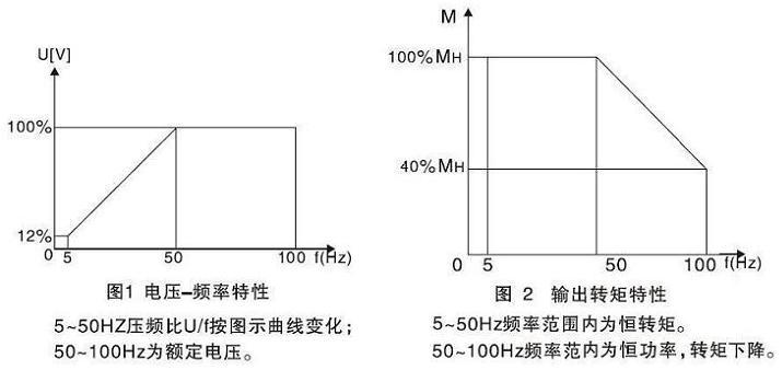 变频调速特性曲线