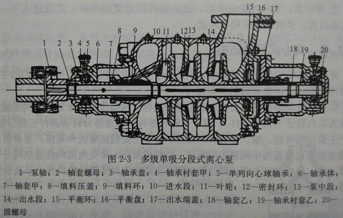 多级单吸分段式离心泵结构图