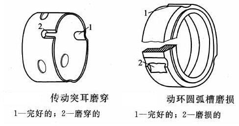 化工泵机封传动座常见的故障