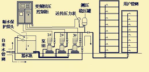 变频恒压供水设备工作示意图