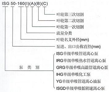 ISG管道离心泵型号意义